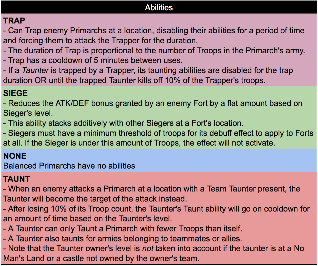 Primarch_Abilities_Jul8.png